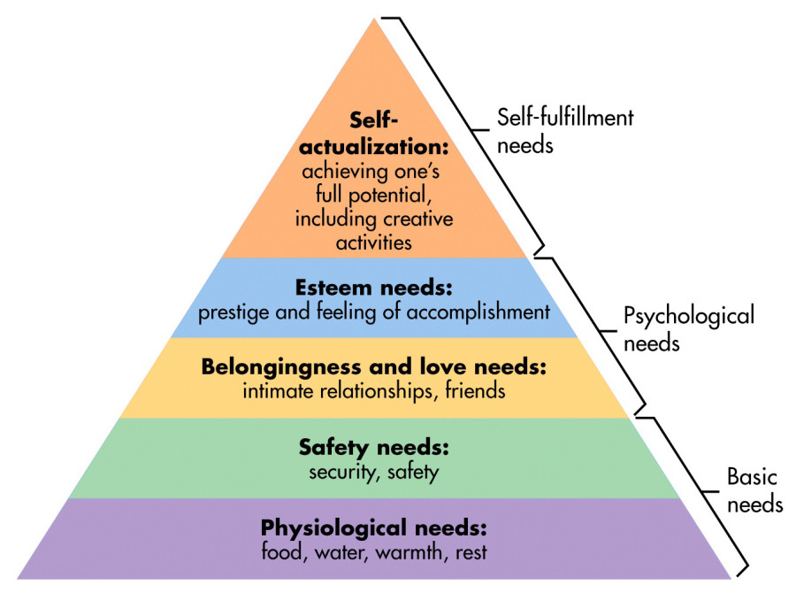Maslow hierarchy of needs, which is often illustrated as a triangle